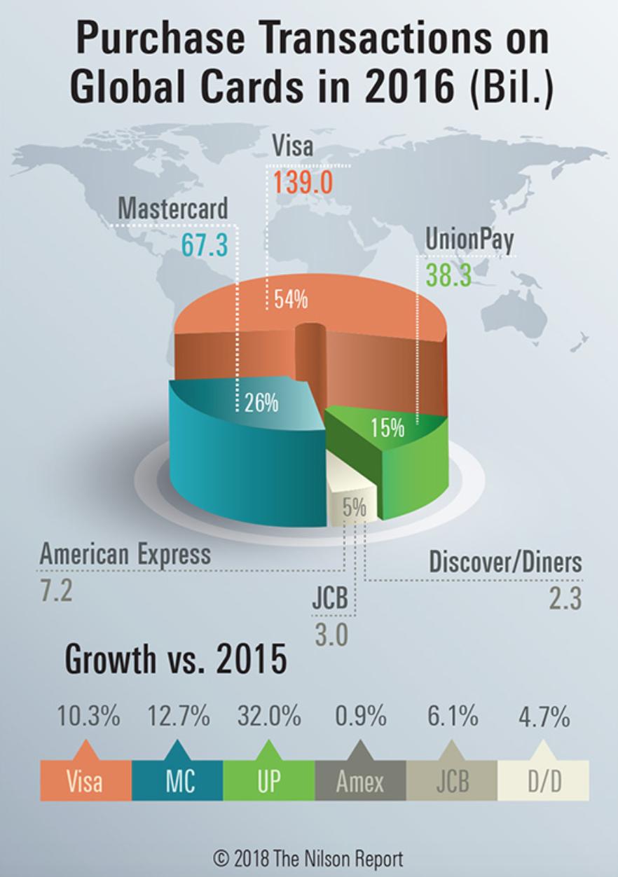 クレジットカードブランド利用率